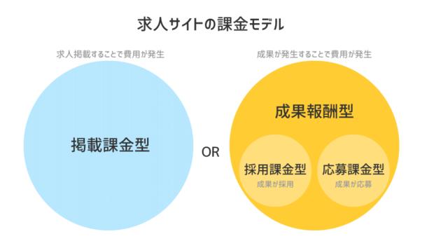 求人サイトの課金モデル